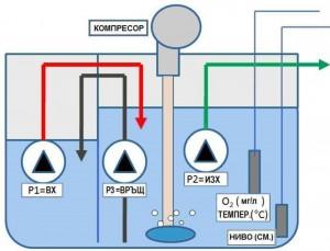 технология на пречистване на отпадни води