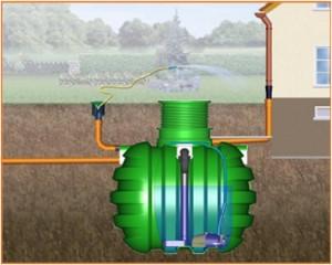 градинска система за дъждовна вода